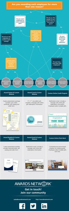 Where Should you Start with an Employee Recognition Program? [Infographic, Employee Satisfaction] #NerdMentor