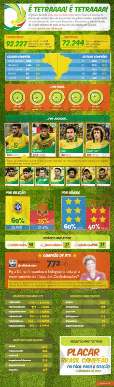 Confederations Cup on Twitter.