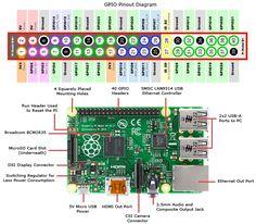 Raspberry Pi Diagram and Pinouts B+
