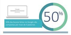 Estatísticas essenciais de SEO-2015-infográfico