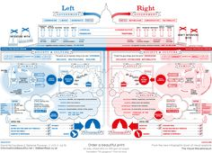 Politics, left, right, left-right political spectrum, Obama, Romney, Democrats, Republicans, political belief