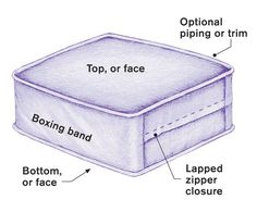 Basic box cushion guidelines. Going to use a modified version for re-doing my outdoor cushions this winter.
