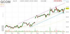 QCOM QUALCOMM Incorporated daily Stock Chart