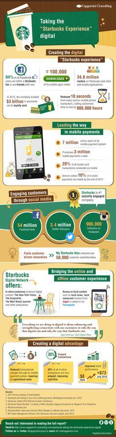 Infografik zu Starbucks digitaler Erfolgsgeschichte