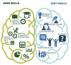Data Scientist Skills Must Have's. http://www.dezyre.com/article/data-scientist-skills-must-have-s/134
