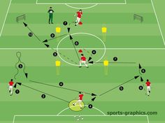 the back three line – Game-like passing - Football Tactics Soccer Training Drills, Soccer Workouts, Football Drills, Soccer Coaching, Football Soccer, Soccer Sports, Nike Soccer, Soccer Cleats, Alabama Football
