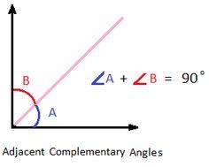 Adjacent Angle Geometry