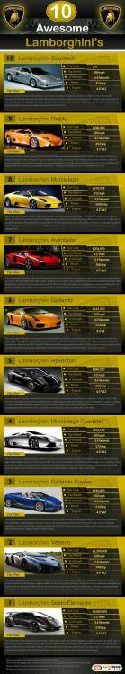 Top 10 de los #Lamborghini más espectaculares