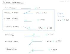 Tasogeometrian peruskäsitteitä | Opetus.tv