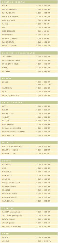 Cuochella: TABELLA DI CONVERSIONE CUP/GRAMMI