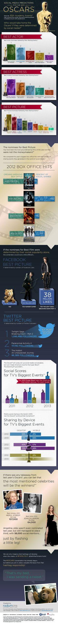 Did Social Media Users Pick Oscar Winners?