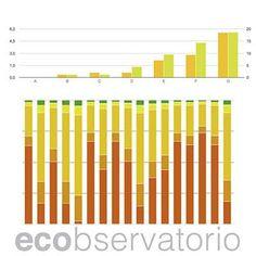 Estudio de la media de consumo energético según la calificación obtenida en el certificado energético de pisos - http://www.ecobservatorio.com/ecograf/e/diferencia_de_consumos_segun_calificacion_en_vivienda_en_bloque