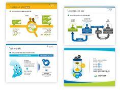 10만명 이상이 이용하는 프레젠테이션 PPT, 인포그래픽전문 디자인회사 Ppt Design, Infographic, Presentation, Layout, Templates, Proposals, Infographics, Stencils, Page Layout