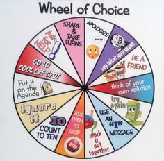 Conflict resolution wheel of choice. Make students aware that there are a lot of choices to handle things. Classroom meeting topic
