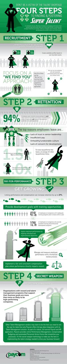 Infographic from Paycom. Four steps to finding and fostering super talent. Program Management, Talent Management, Business Management, Employer Branding, Training And Development, Leadership Development, Employee Retention, Entrepreneur, Career Inspiration