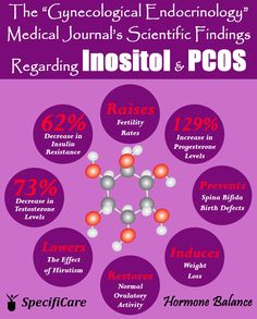 Clinical Trials Support Inositol's Effectiveness for PCOS Treatment