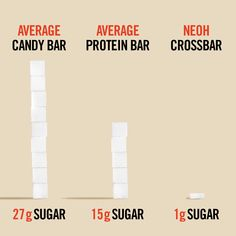 And 3g NetCarbs. #fightsugar #keto #ketosnack Sugar, Protein Bars, Chocolate, Keto Snacks, Chart, Diet, Good Things, Quest Protein Bars, Chocolates