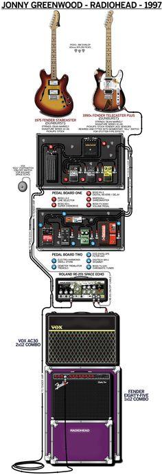 Gear diagram of Jonny Greenwood's 1997 Radiohead stage setup.