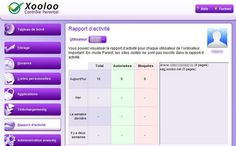 Xooloo Contrôle Parental, Le Site, France, Parenting, Executive Dashboard, Software, Computer Science, Childcare, French