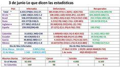3de Junio lo que dicen las estadisticas Decir No, Periodic Table, The Creator, China, Magic Words, Good Advice, Periodic Table Chart, Periotic Table