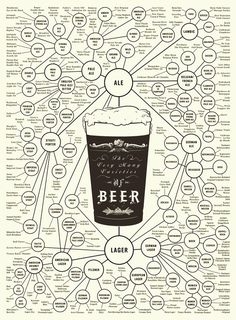 The World of Beer. This infographic breaks down the many varieties of beer for you. Are you more of an American lager and pilsner fan or do European brews have your heart? Beer Brewing, Home Brewing, Beer Infographic, Infographic Posters, Beer Types, Craft Bier, Beer Poster, Beer Lovers, Brewery