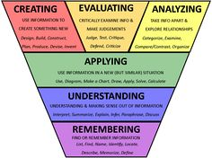 Higher order thinking skills - Rigorous instruction is defined as challenging the students' ability to think – Higher order thinking skills Instructional Coaching, Instructional Strategies, Differentiated Instruction, Teaching Strategies, Teaching Tips, Instructional Design, Instructional Technology, Teaching Art, Teaching Theatre