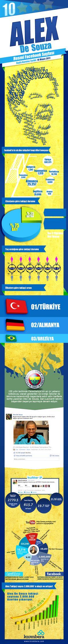 Alex De Souza Official Facebook Page Infographic by Caner Erdogan, via Behance