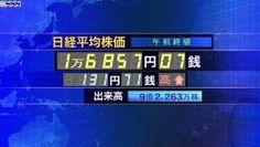 日経平均1万6857円07銭 午前終値 - 日テレNEWS24