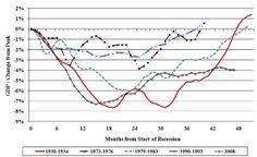 Meses de duración de las recesiones (1930-2008)