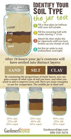 Mason Jar Soil Test  |  Determining what type of soil you have in your garden can be done with a glass jar with a lid, some water, and a sample of your soil. When soil particles separate you can see a mixture of the main soil types: sand, silt and clay. A well balanced soil (also called Loam) will have an almost even balance between the three particles. If your soil has more clay or more sand you can help your plants by learning the best watering and treatment methods for your particular…