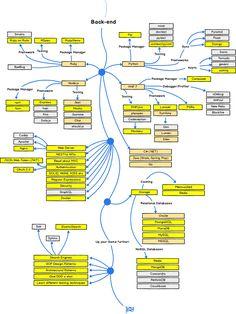developer-roadmap - Roadmap to becoming a web developer in 2017