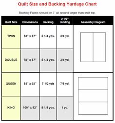 A handy refrence for your next quilt project with fabric from the Fabric Shack http://www.fabricshack.com/cgi-bin/Store/store.cgi Repinned: Quilt Size and Backing Yardage Chart