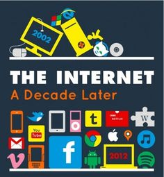 INFOGRAPHIC Internet in 2002 en 2012