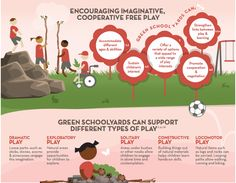 Green Schoolyards and Beneficial Play - PDF of Full color poster http://www.childrenandnature.org/wp-content/uploads/2015/03/CNN_2016GSY_Play_d5.pdf