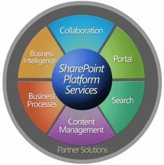 Our unique value proposition for software development and outsourcing lies in our ability