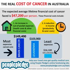 The cost of cancer - a great website peoplepledge - lots of great infographics and personal stories about chronic disease and initiatives to raise awareness and funding for research and treatment