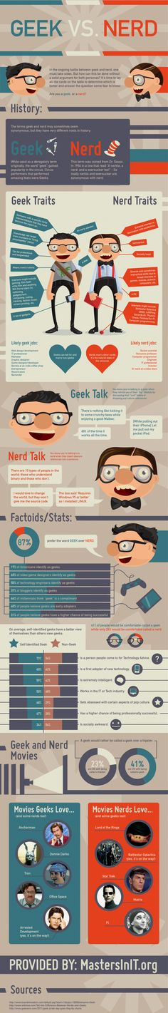 Geek vs Nerd Infographic // Funny how Hipsters are totally Geeks haha.and how I'm mostly a geek but with having nerd qualities in the movie department haha Info Board, Geek Out, Nerd Geek, Geek Gear, Humour Geek, Mundo Nerd, Geek Stuff, Tribute, Scott Pilgrim