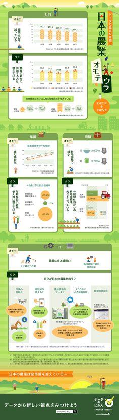 日本の農業 オモテウラ