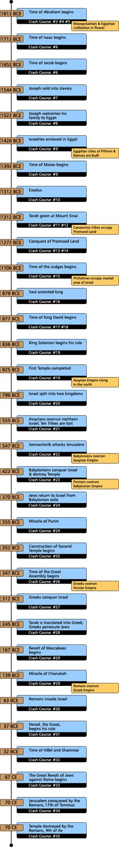 History Crash Course #68: Timeline: From Abraham to the State of Israel.  Good, easily understandable history of the Jewish nation.