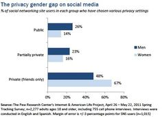 Study Shows Women Are Smarter Than Men About Social Media via Forbes
