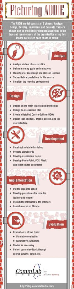 Picturing the ADDIE Instructional Design Model Infographic - e-Learning Infographics Learning Theory, Learning Goals, Learning Resources, Teaching Tools, Instructional Technology, Instructional Design, Educational Technology, E Design, Design Model