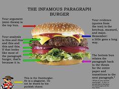 the hamburger paragraph! so many memories!