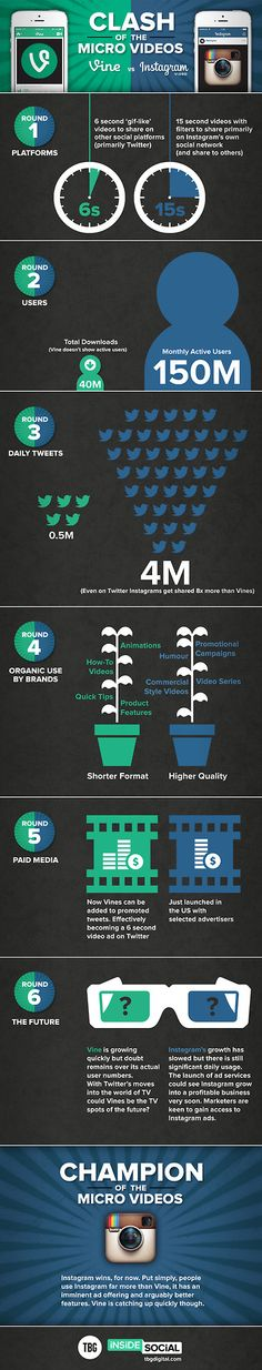 Vine vs Instagram - Clash of the Micro Videos [Infographic] #vine #instagram #video