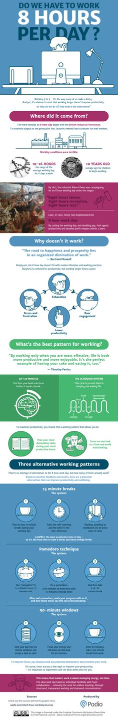 Infographic on the best pattern for working  By working only when you are most effective, life is both more productive and more enjoyable.