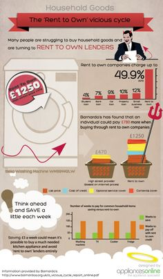 Household Goods, The Rent To Own Vicious Cycle[INFOGRAPHIC]