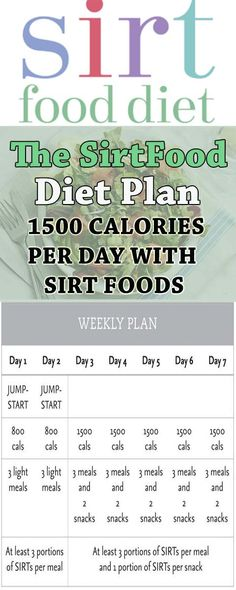 The Sirtfood Diet Plan