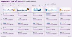 El dilema de los créditos formales e informales en Colombia