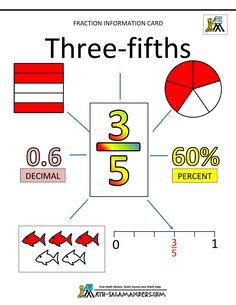 fractions decimals percents fifths 3