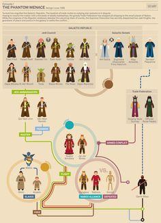 Flowchart: 'Star Wars' Character Guide - The Phantom Menace