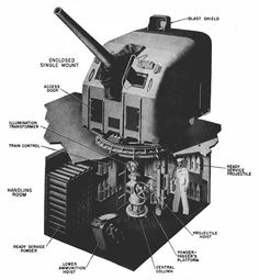 5-inch-38-caliber-gun-turret  Cutaway drawing of the Mark 12 5″/38 caliber U.S. naval gun. (Source: Naval Ordnance and Gunnery, NAVPERS 16116, Bureau of Naval Personnel, Training Division, May 1944.) http://www.lonesentry.com/blog/5-inch-naval-gun-turret.html